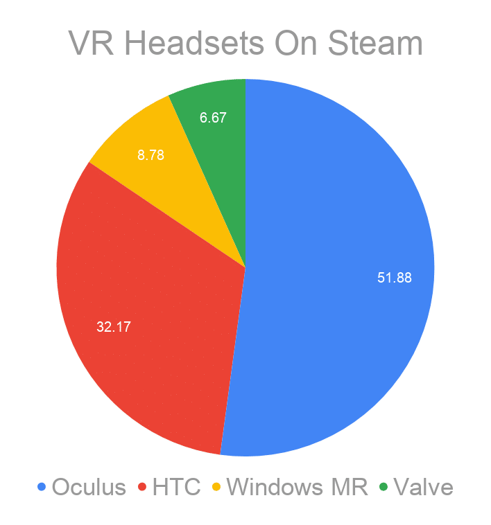 Steam Hardware Survey Pie Chart of OEM