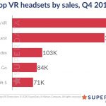 SuperData XR Market Research: These Were the Top Performing VR Headsets in the Christmas Season