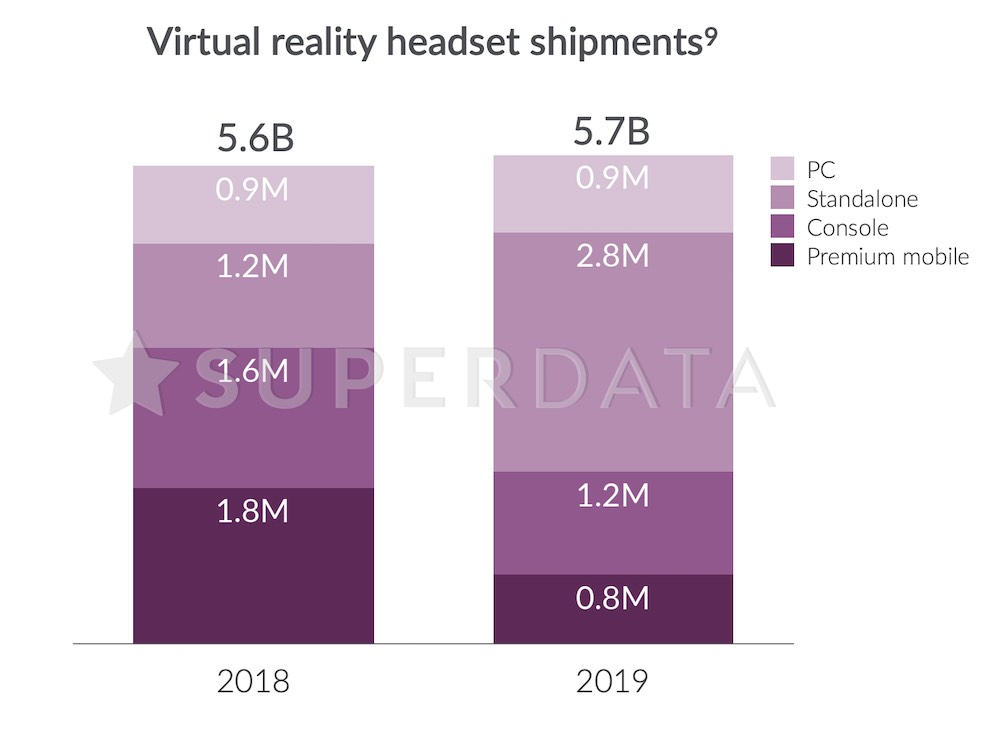 SuperData Research: Virtual Reality Headsets Shipments 2019