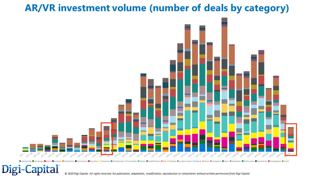 AR/VR Investment Volume Number of Deals by Category