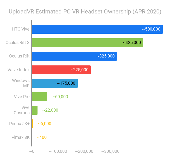 Estimated Virtual Reality Headset Ownership as of April 2020