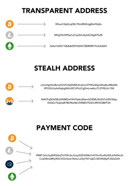 A Payment Code combines different blockchains into a single address space