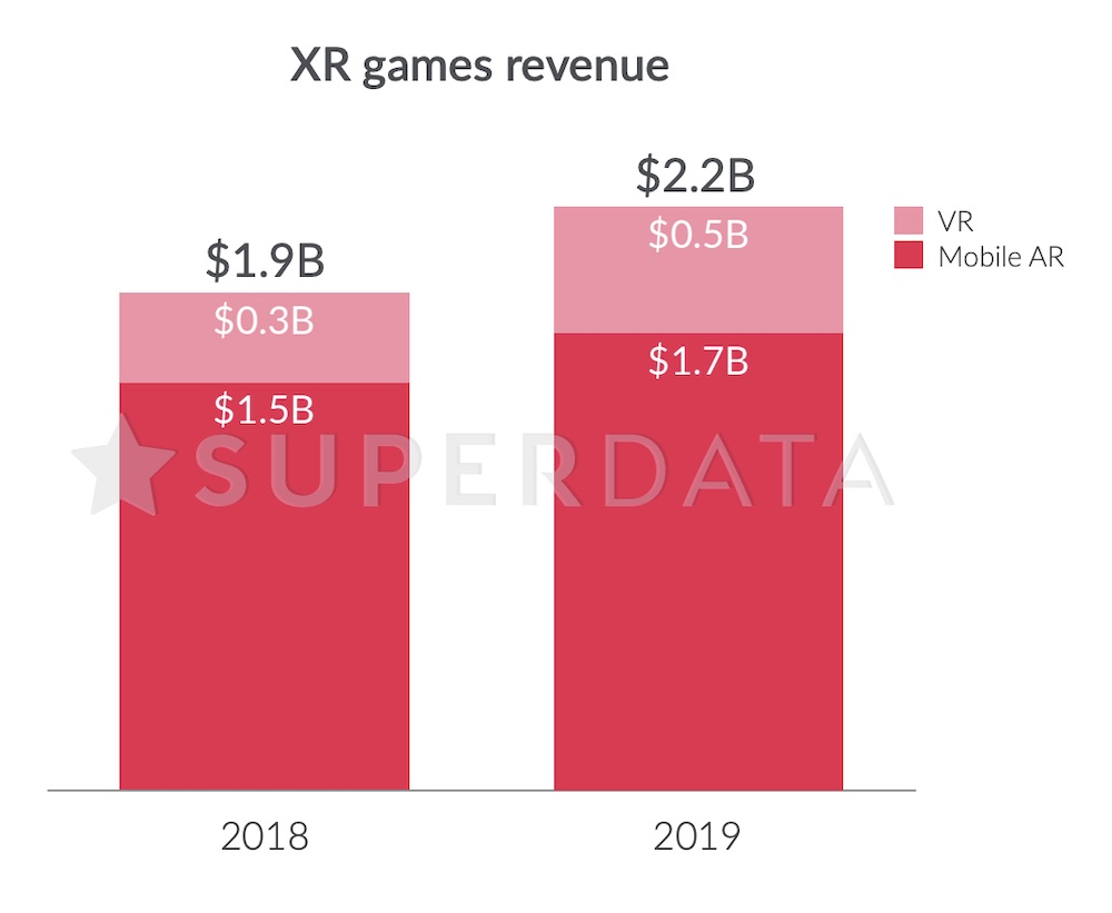 SuperData Research: XR Games Revenues 2019
