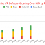 106 VR Titles Generated More than $1 Million in Revenues in 2019